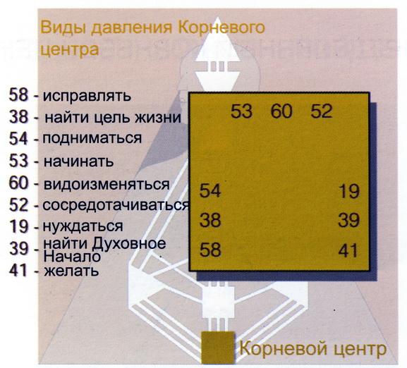 Дизайн человека 19 ворота