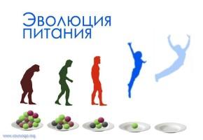 Эволюция и образ питания. От Всеядности к Бретарианизму