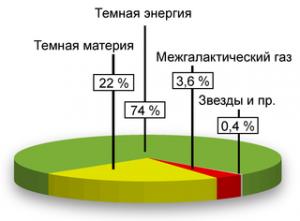 Состав Вселенной по данным WMAP