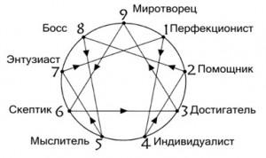круг-Эннеа-наш